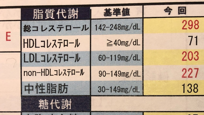 を 下げる 飲み物 コレステロール